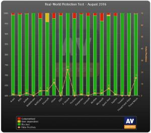 vipre-threattrack-vergleich-sieger-august-2016